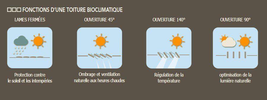 fonctionnalités d'une toiture bioclimatique - pergola aluminium suisse
