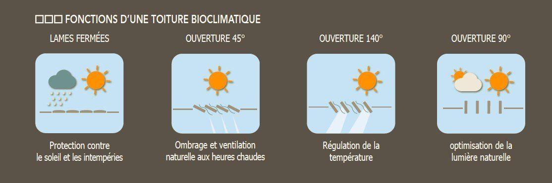 fonctionnalités d'une toiture bioclimatique - art home alu